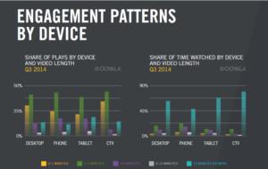 Engagement patterns mobile