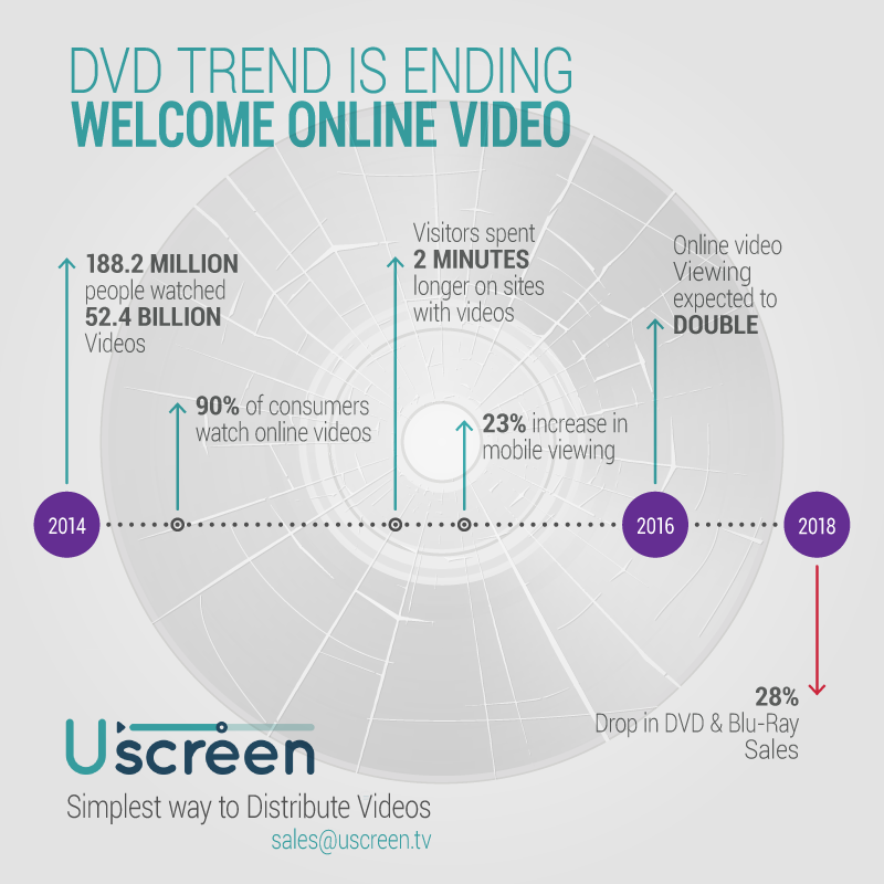 uscreen infographic dvd trends