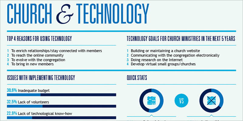 church and technology