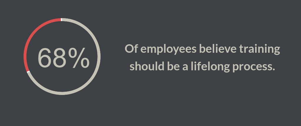 68% of employees believe training should be a lifelong process