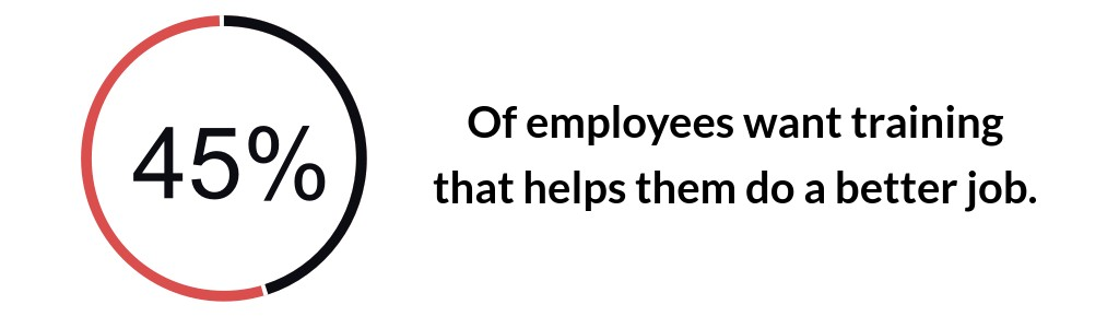 45% of employees want training