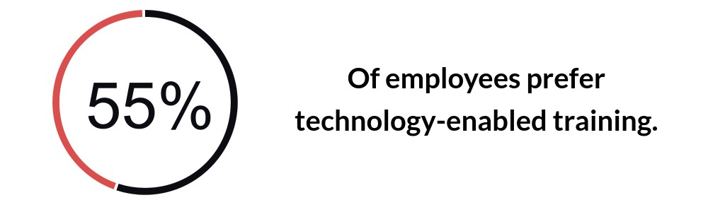 55% of employees prefer technology enabled training