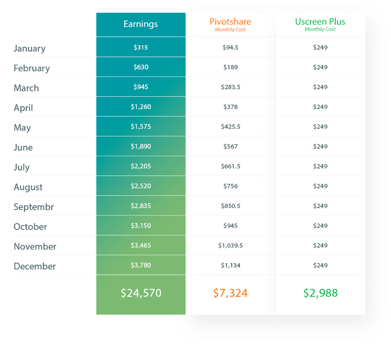 Uscreen vs Pivotshare pricing