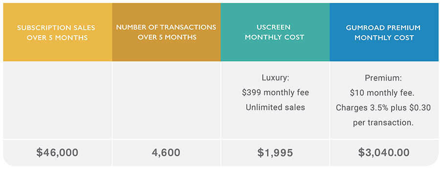 uscreen gumroad pricing subscription