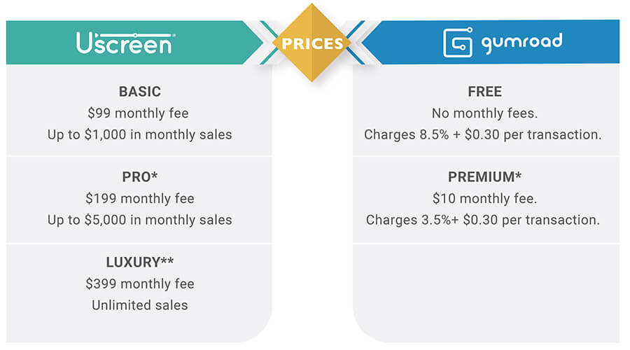 Uscreen and Gumroad pricing comparison