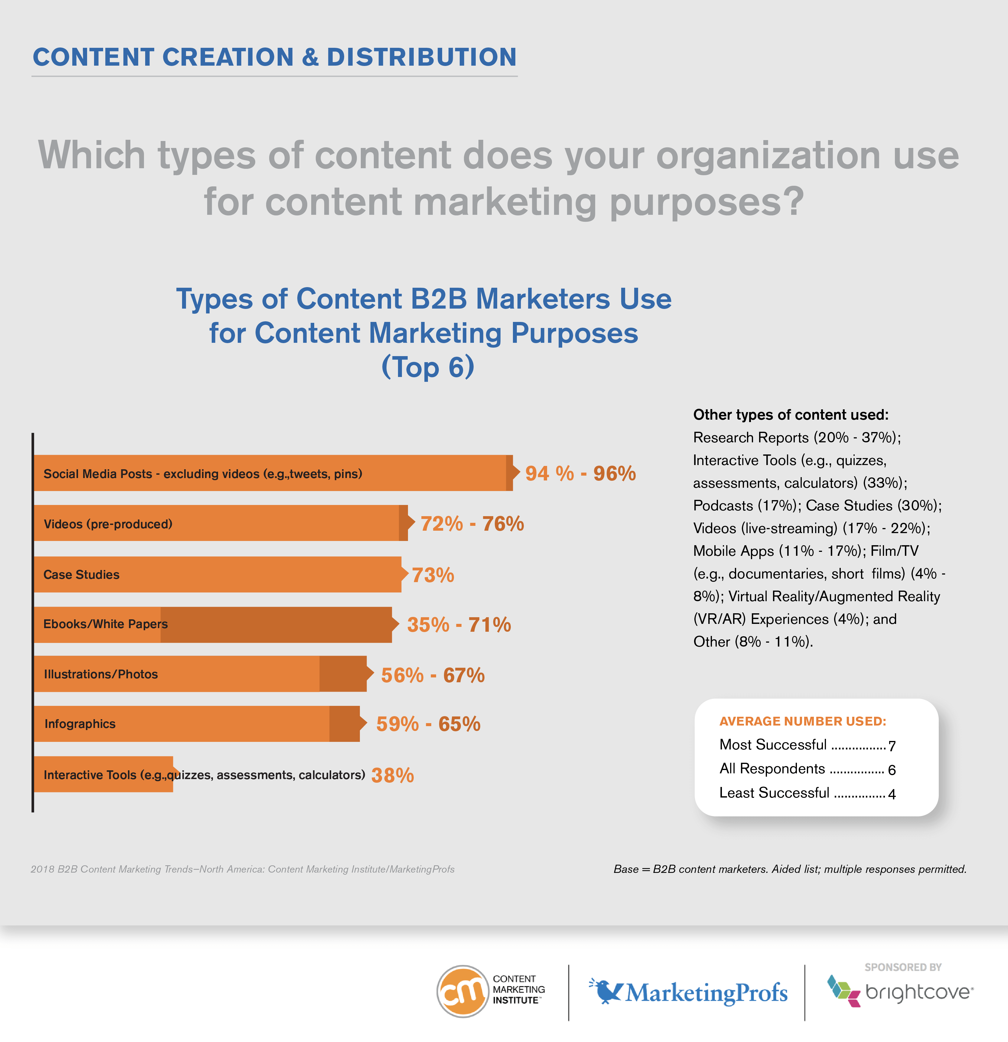 Top 6 types of content B2B marketers use for content marketing purposes