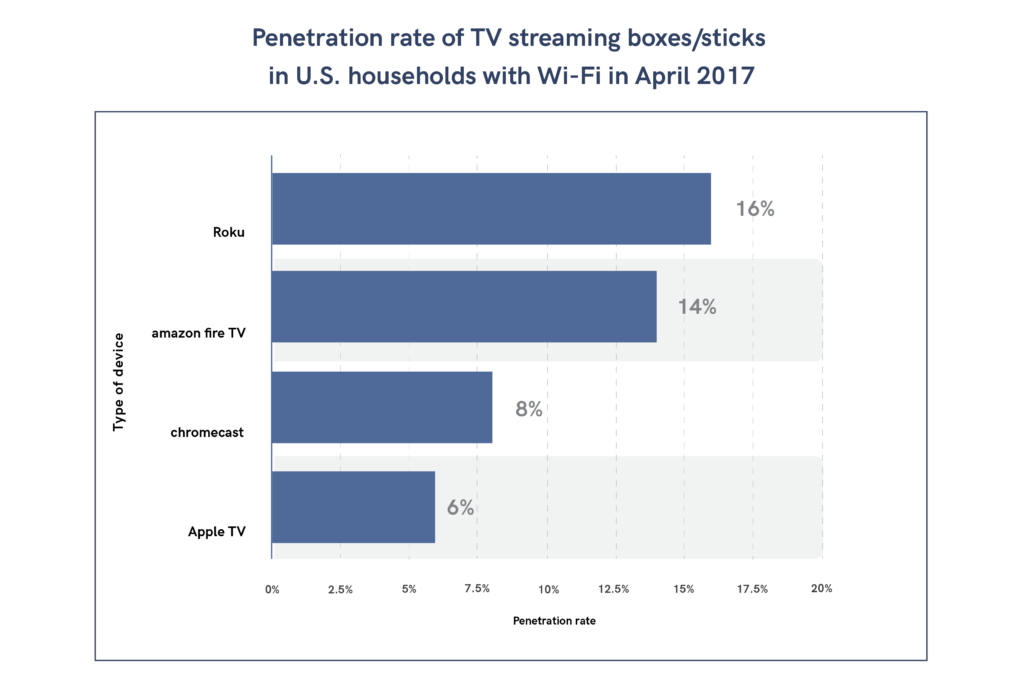 Penetration rate of TV OTT boxes in US households with Wi-Fi in 2017