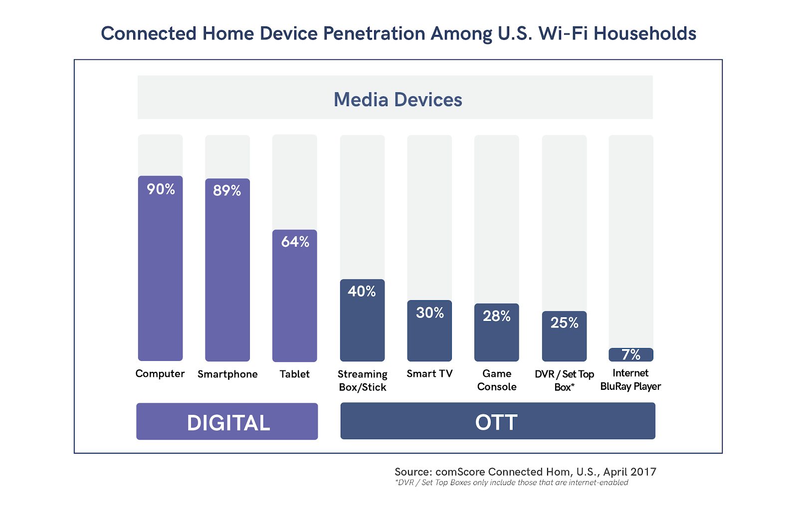 50% of US homes connected to Wifi use OTT video apps