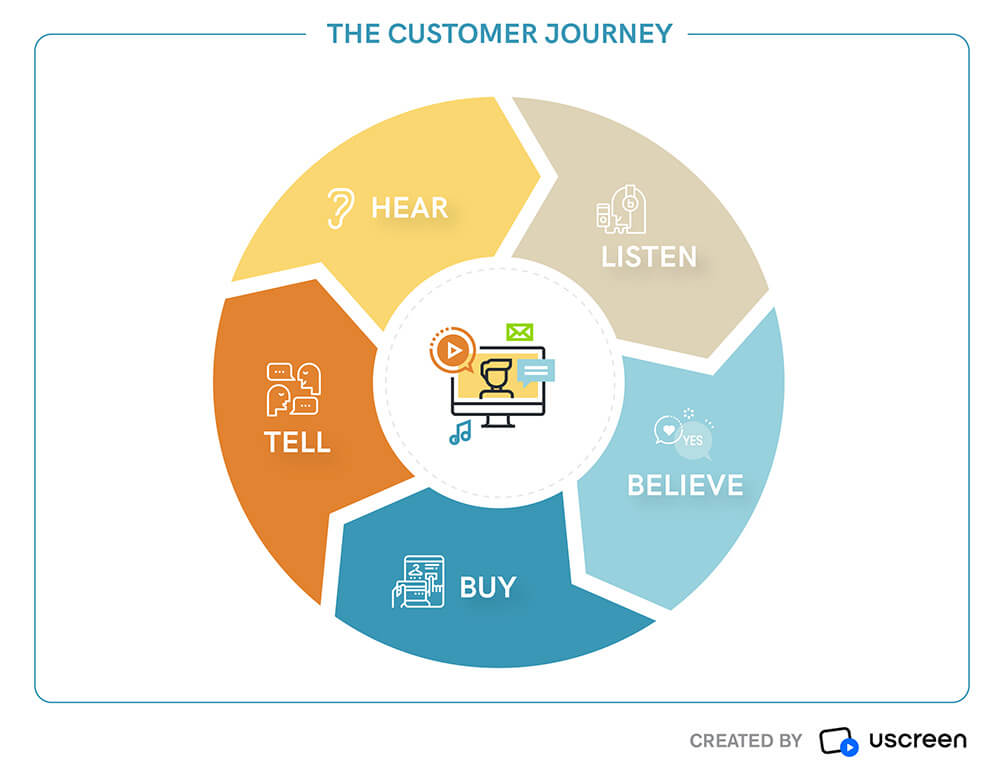 The customer journey circle