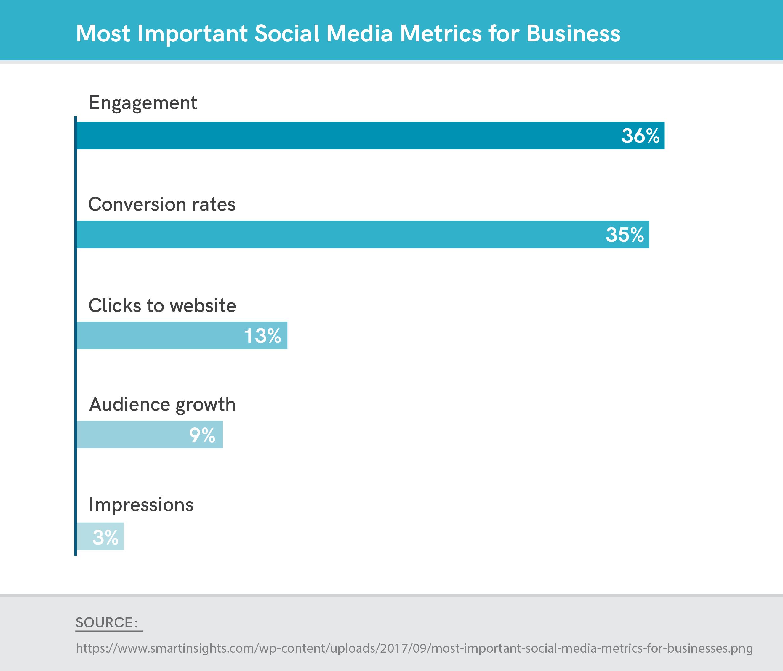 most important social media metrics