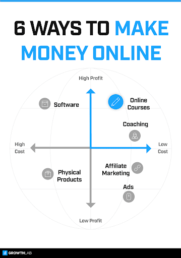 6 ways to make money online