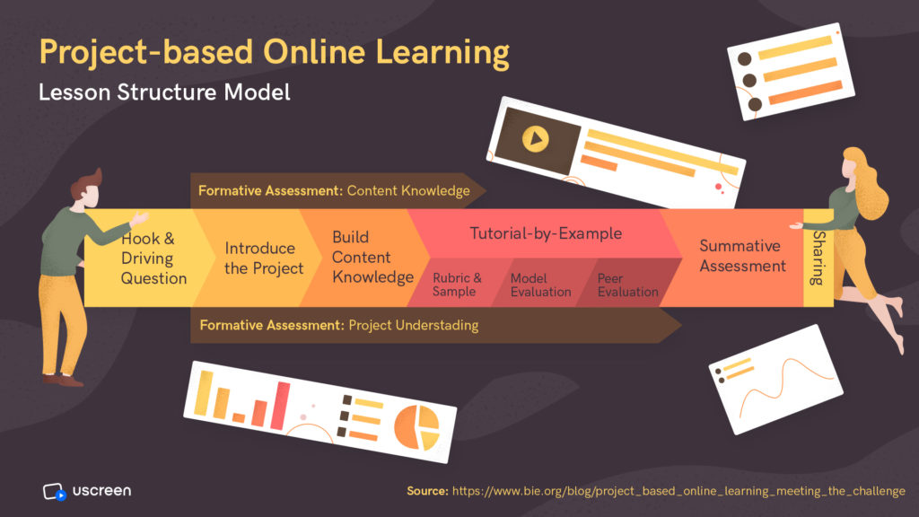 Project-based online learning lesson structure model