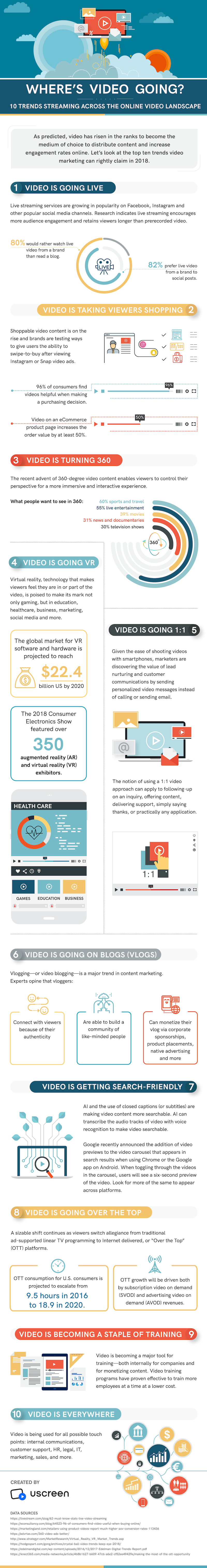 Video internet trends Infographic 2018
