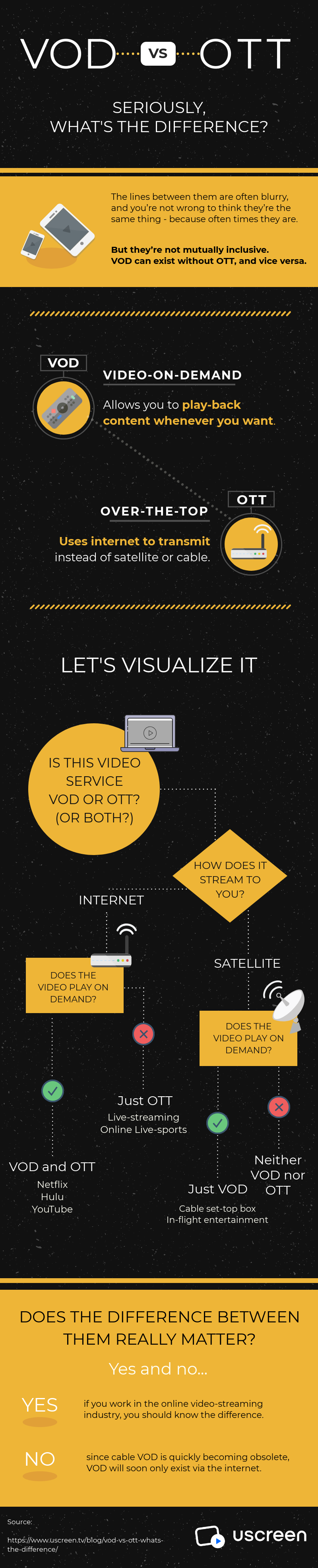 VOD vs OTT Infographic: What's the difference?