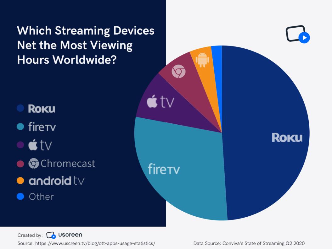 TV streaming apps worldwide devices breakdown