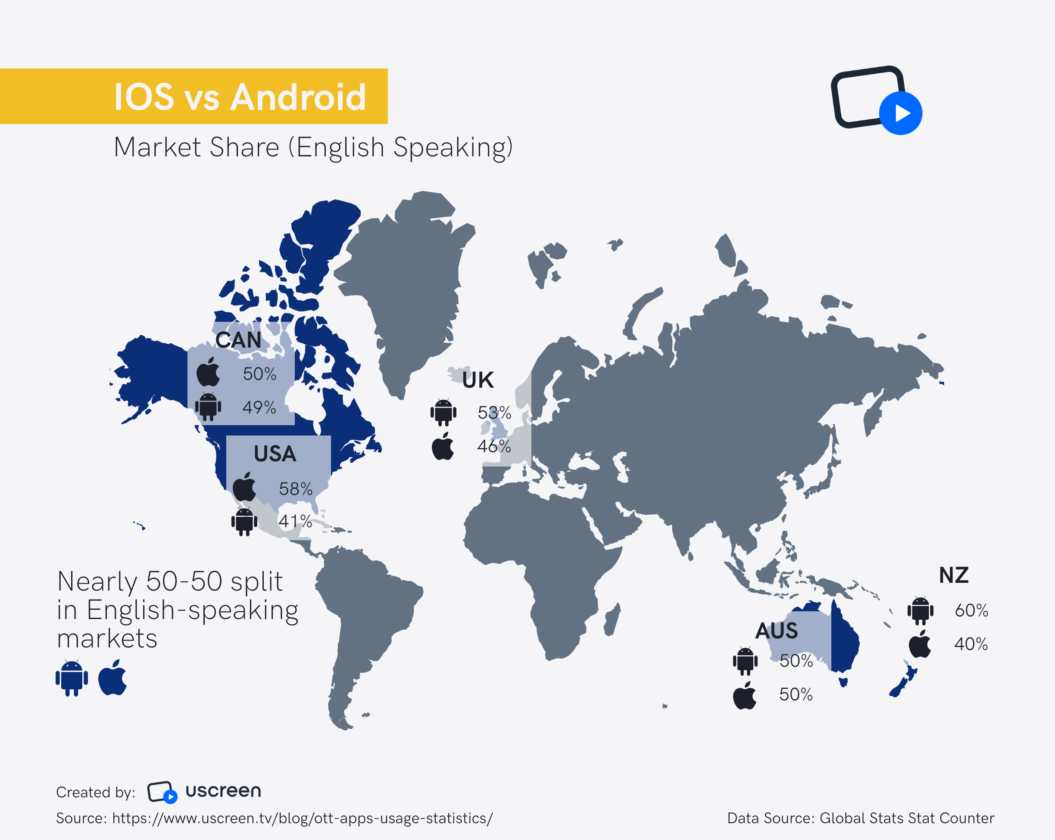 English speaking markets - ios vs android