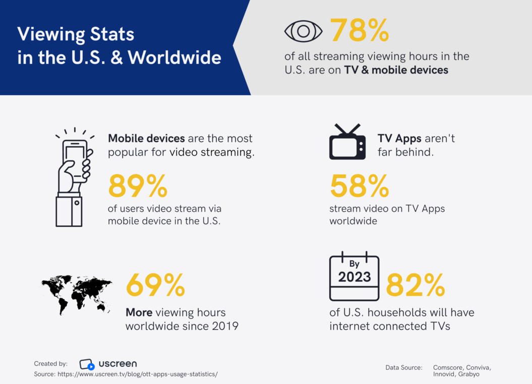 Viewing stats in the US and Worldwide