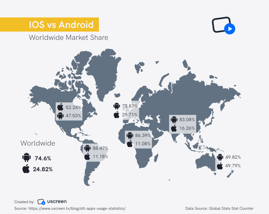 Worldwide marketing - ios vs android