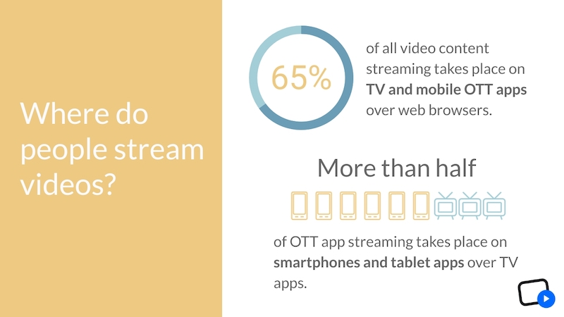 OTT Statistics - Where do people stream videos?