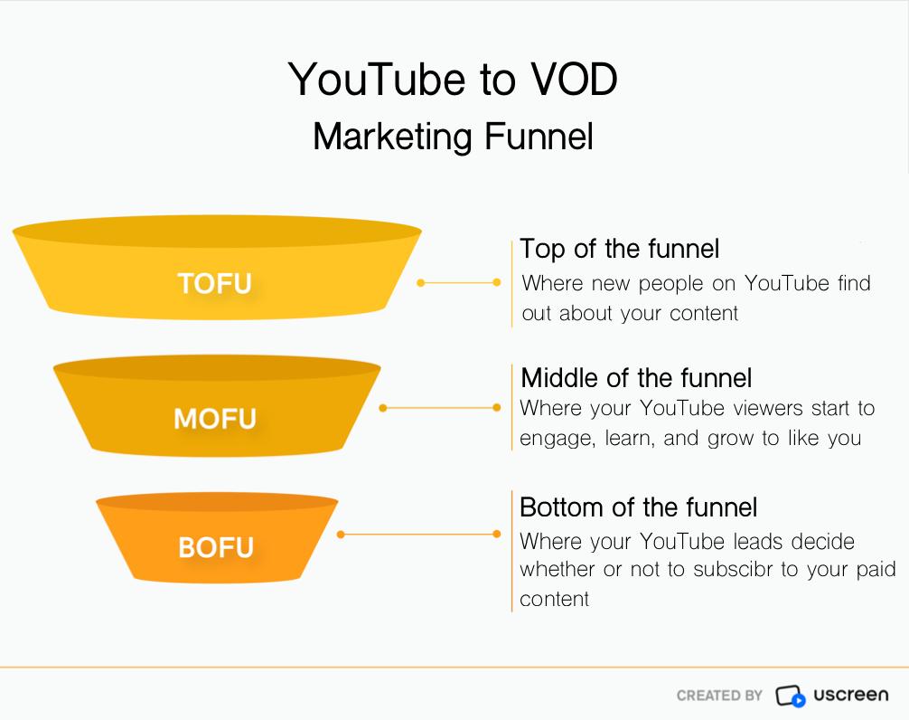 YouTube VOD Marketing Funnel