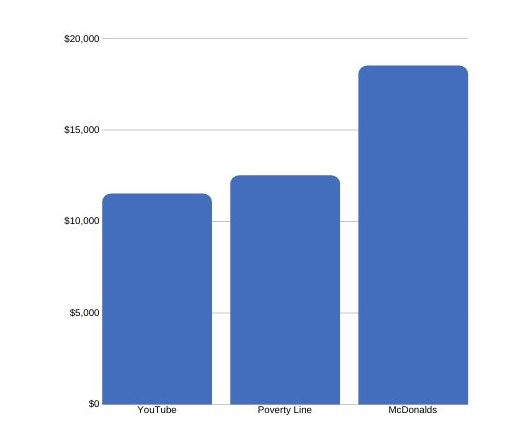 Youtube Income bar graph