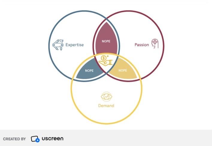 Venn diagram on finding your niche