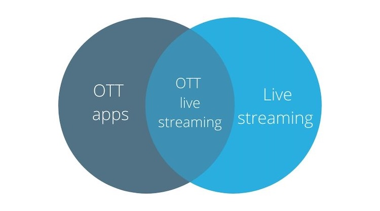 OTT apps live streaming venn diagram