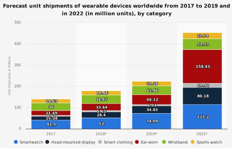 Fit tech devices projections chart 2017-2022