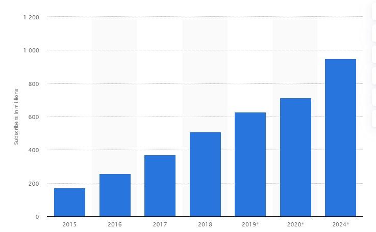 Worldwide SVOD subscribers chart