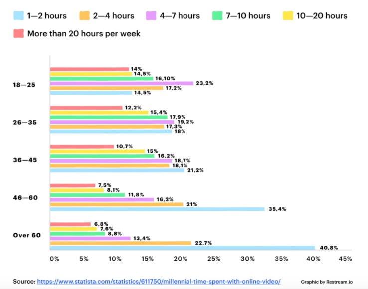 Video watchtime per age group chart
