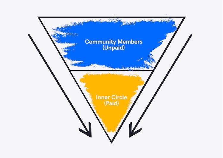 Paid inner circle graphic