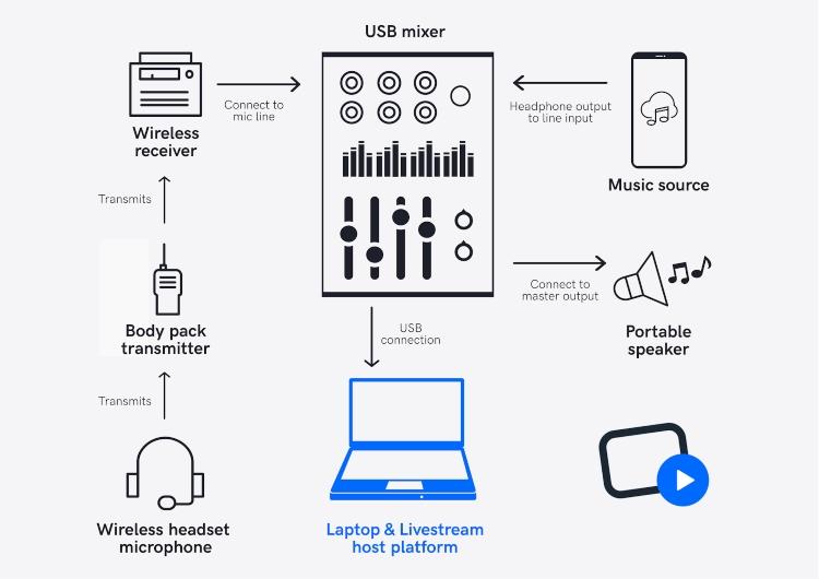 laptop and platform for live stream diagram