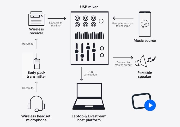 live stream music system diagram