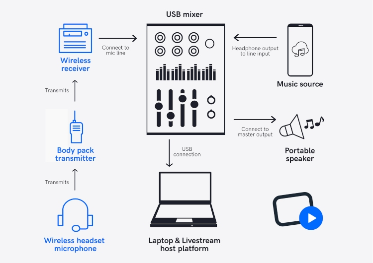 add music to live stream audio input diagram