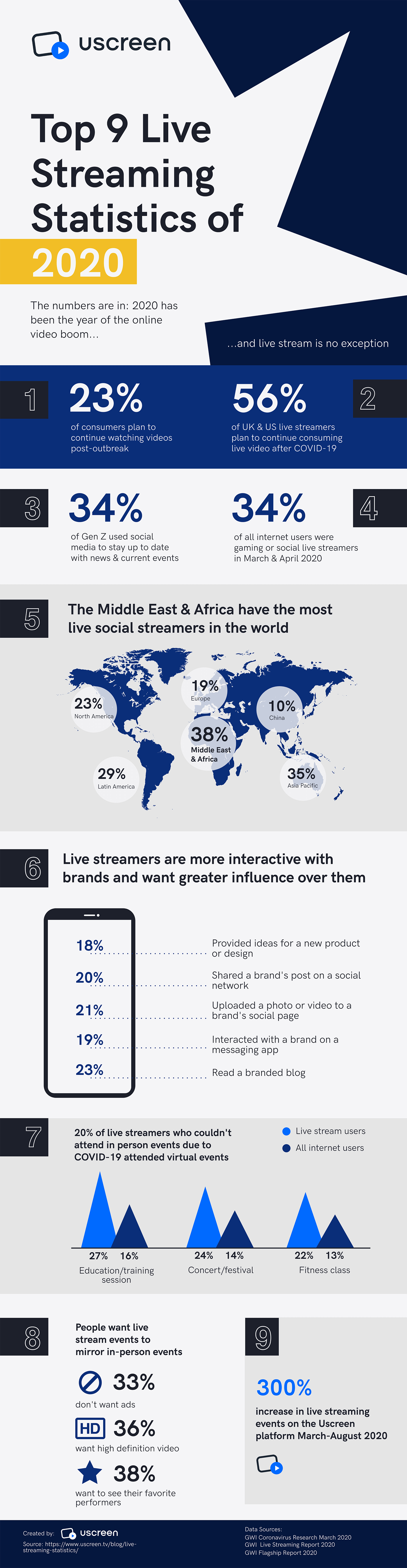 Top 9 live streaming stats of 2020 infographic