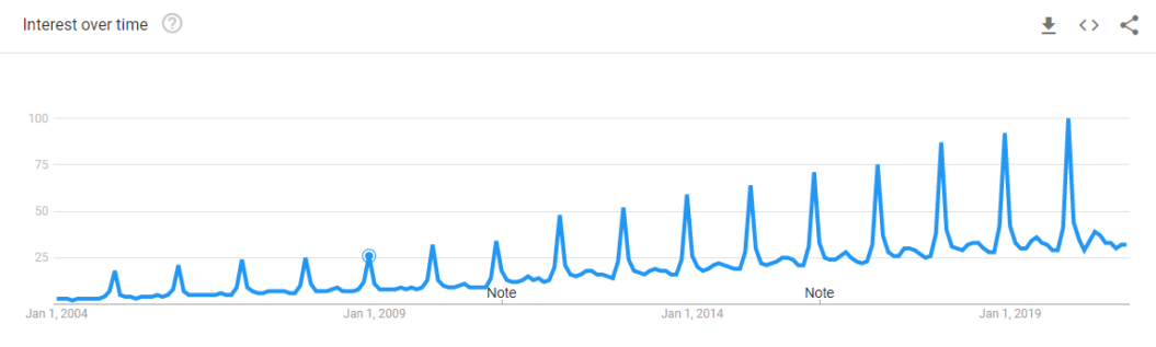 gift card search google trends data