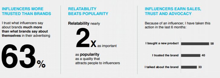 edelman-influencer-stats