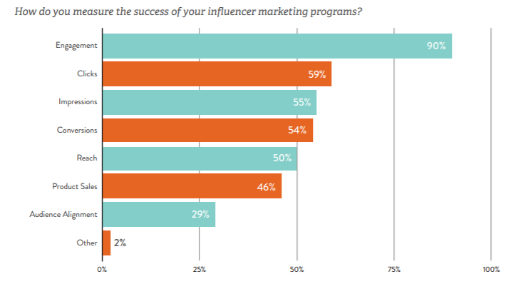 linqia-study-influencer-marketing-goals-stats