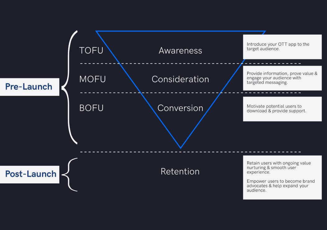 ott strategy marketing funnel retention