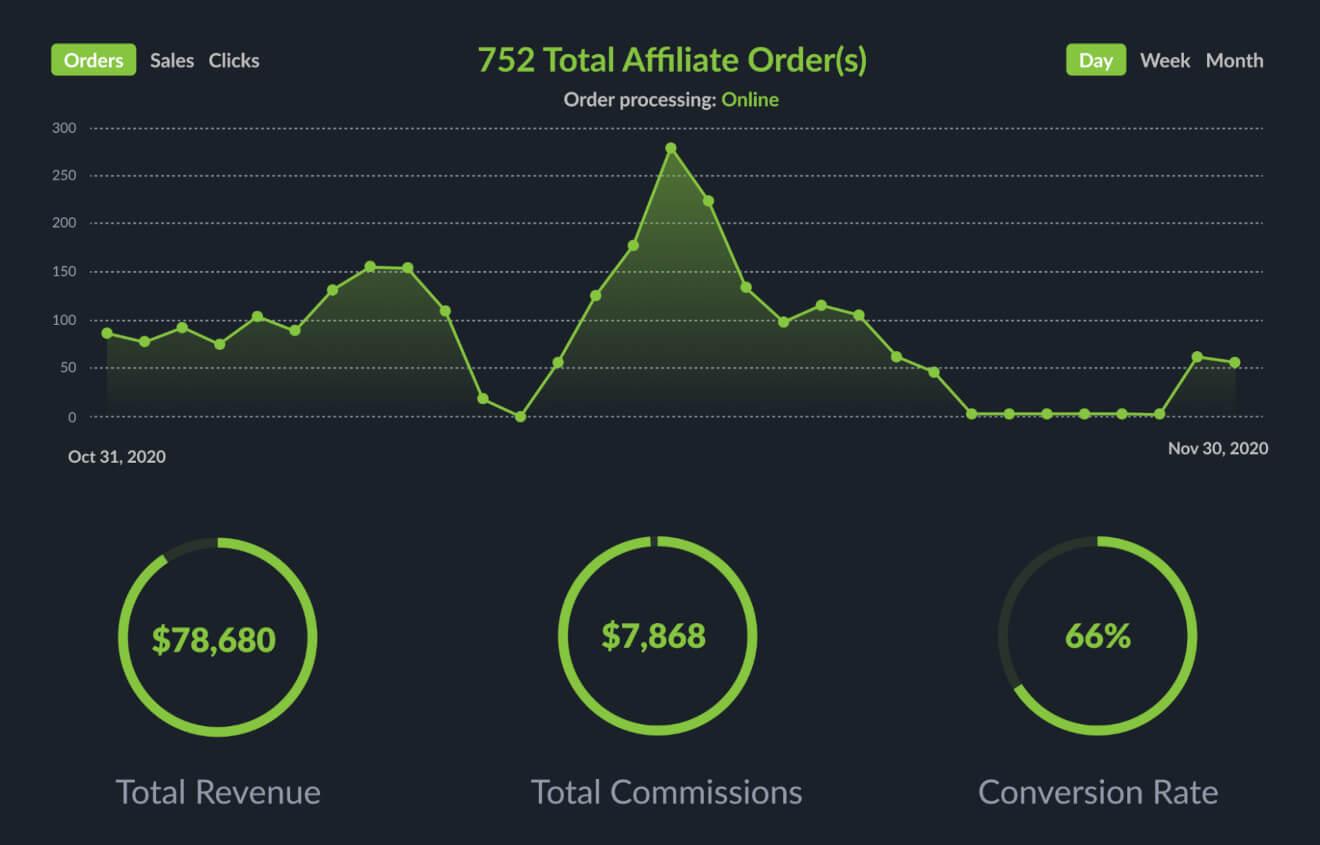 brand dashboard affiliate marketing