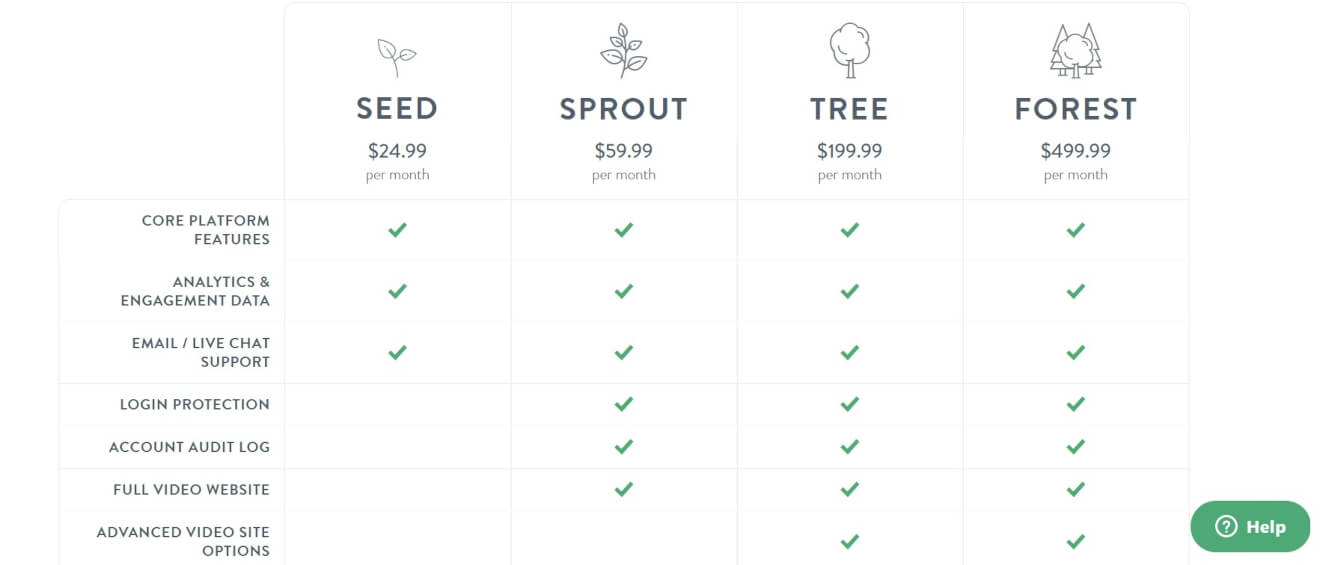 video on demand platform sprout video pricing