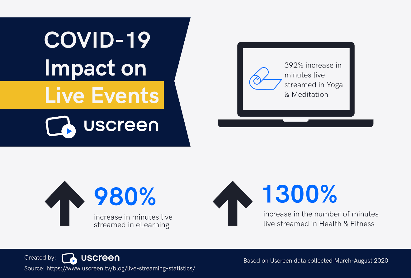 impact of covid-19 on live stream events