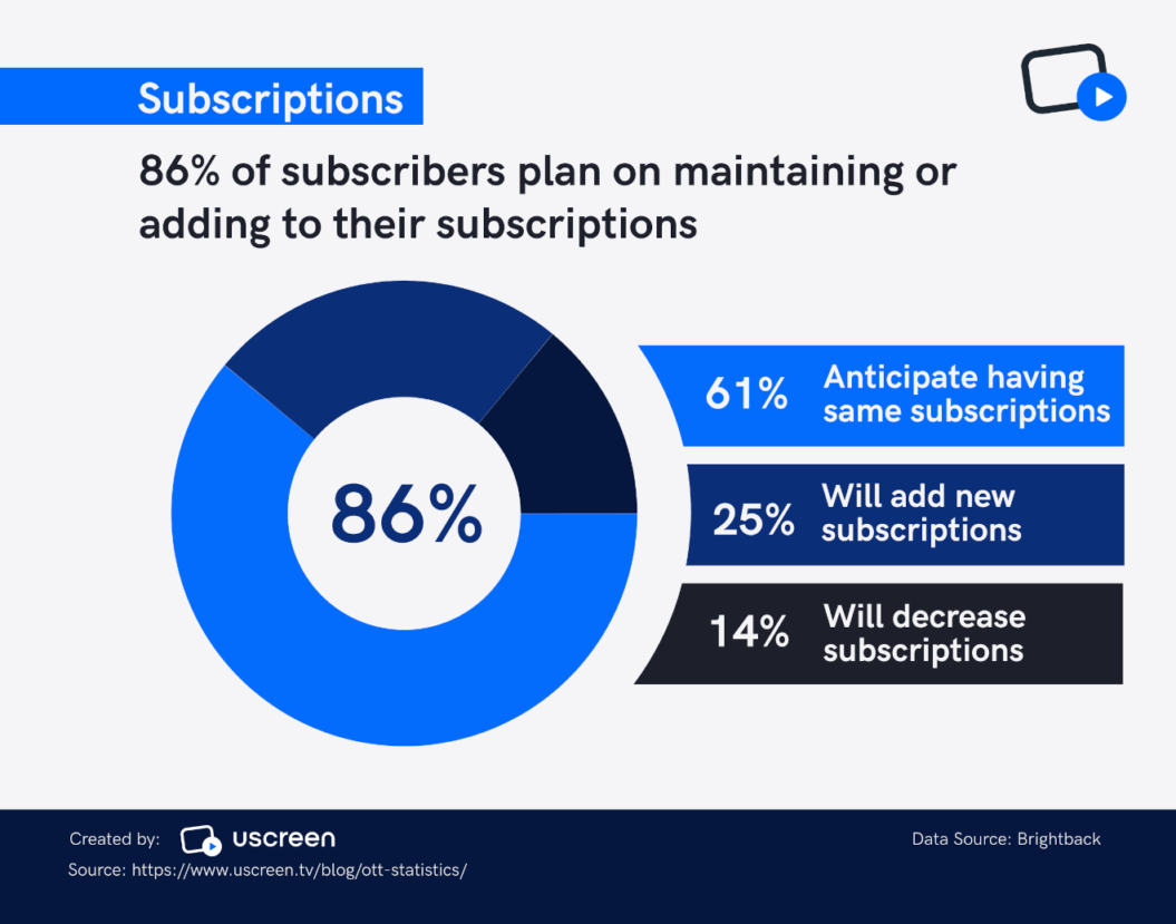 ott subscribers maintain subscriptions