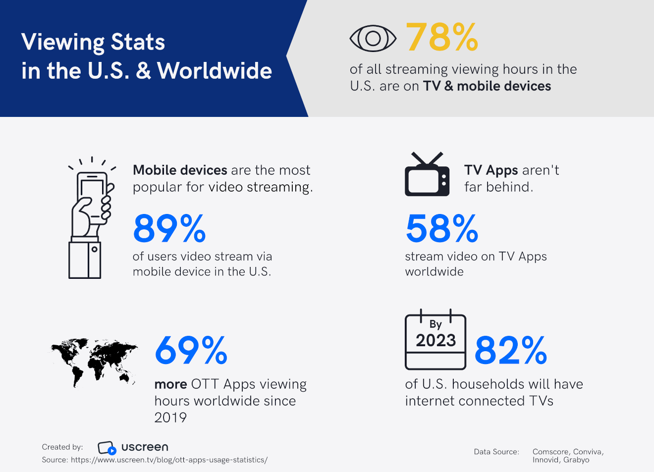 OTT content viewing stats in the us and worldwide