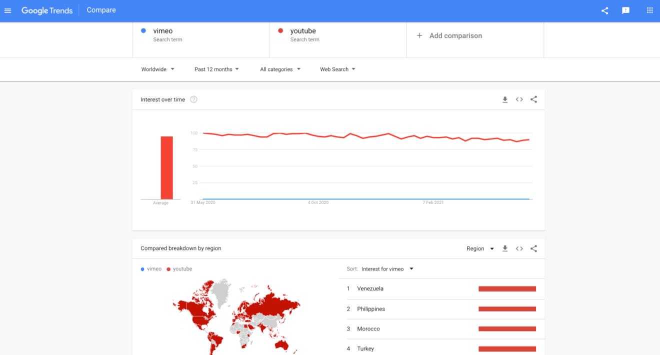vimeo global audience