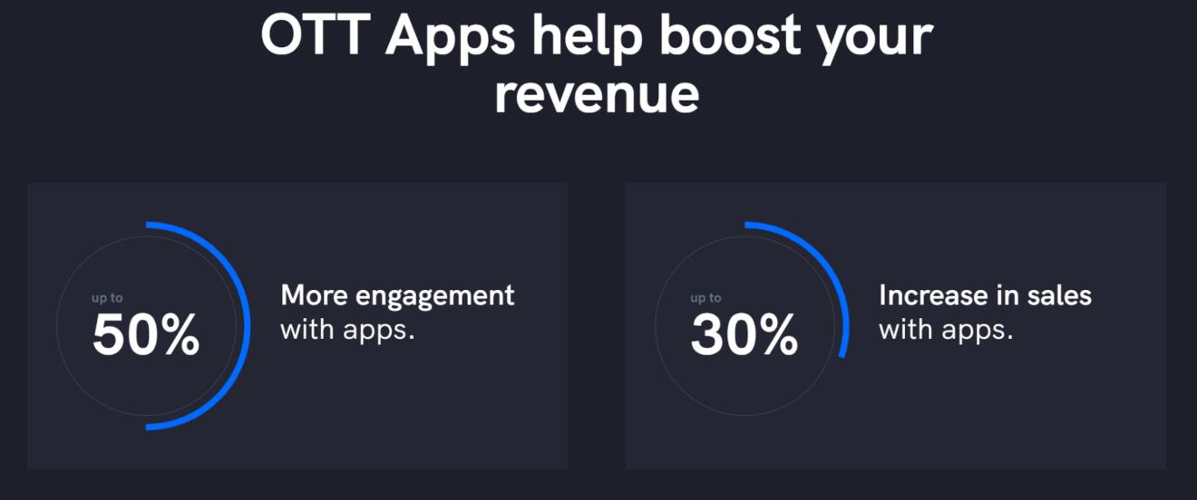 ott apps help boost revenue