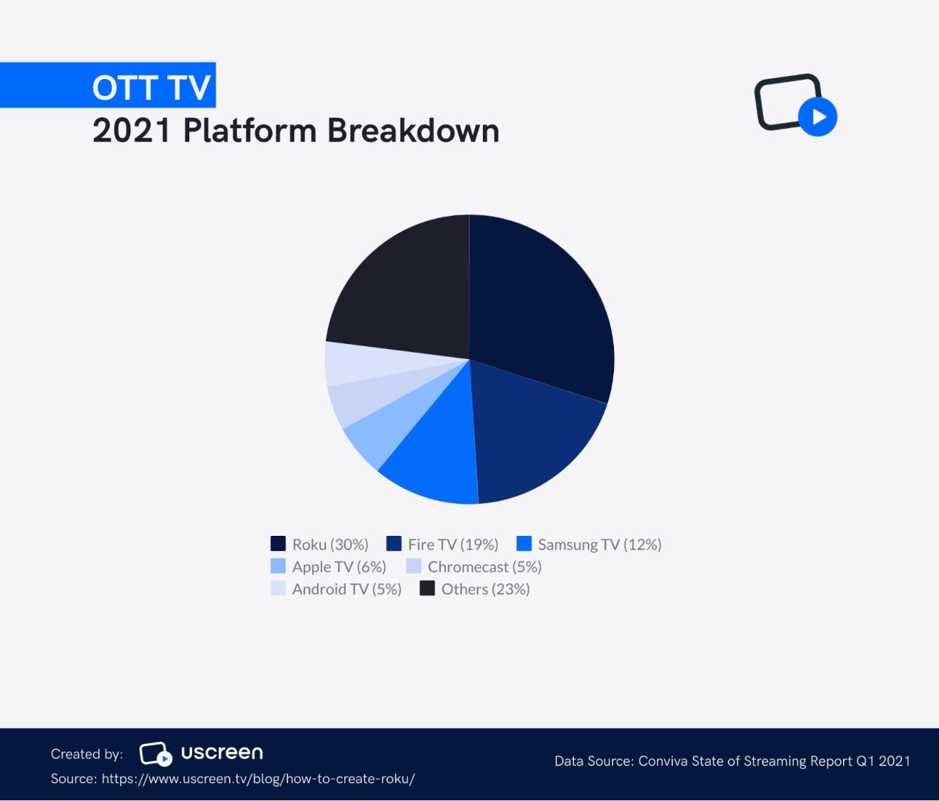 uscreen ott tv 2021 breakdown