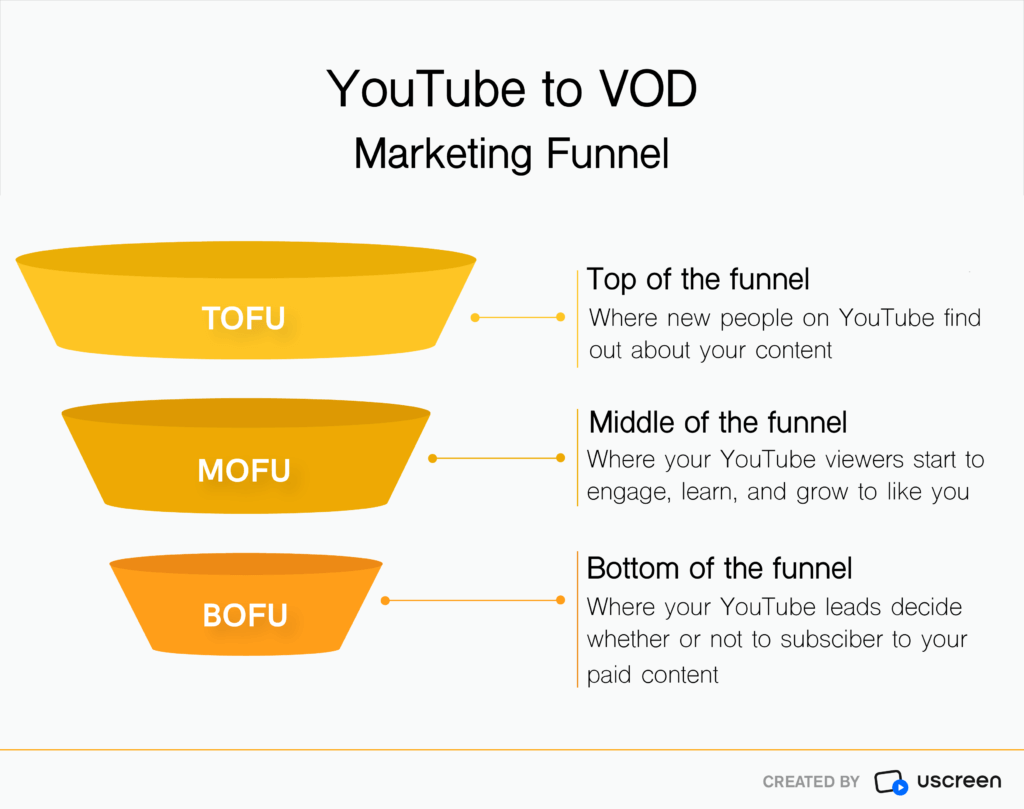 youtube to vod marketing funnel